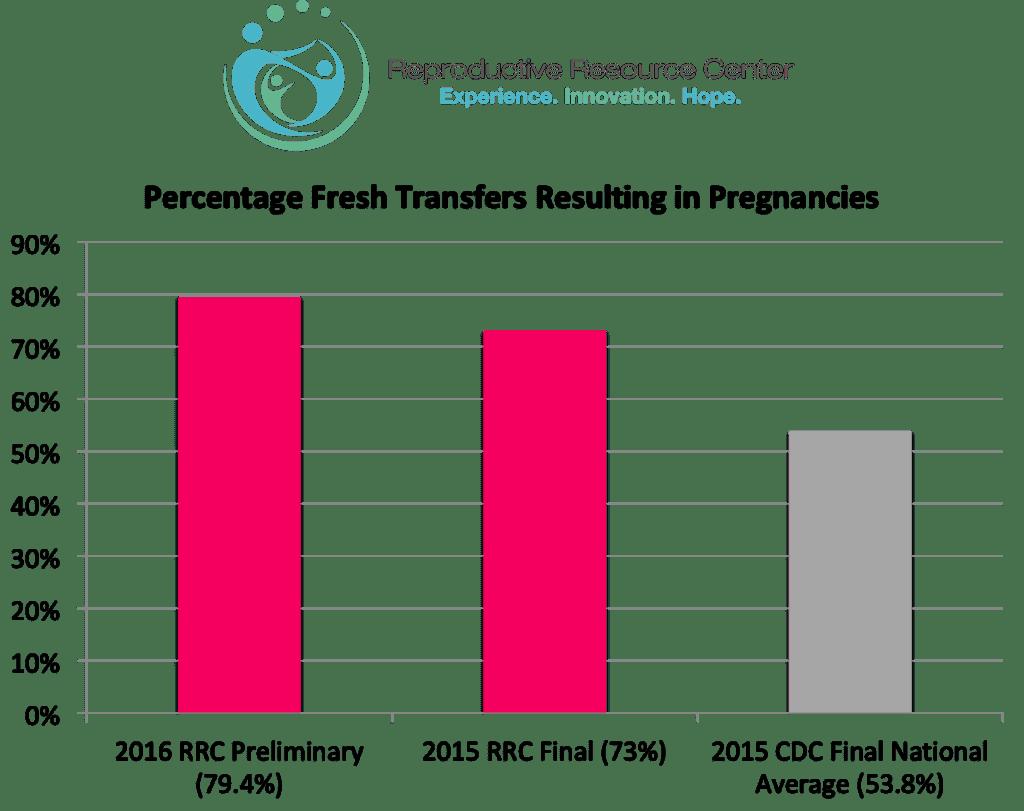 RRC Success Rates 2018